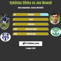 Vykintas Slivka vs Joe Newell h2h player stats