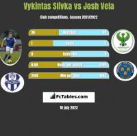 Vykintas Slivka vs Josh Vela h2h player stats