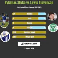 Vykintas Slivka vs Lewis Stevenson h2h player stats