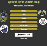 Vykintas Slivka vs Liam Craig h2h player stats