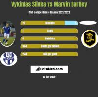 Vykintas Slivka vs Marvin Bartley h2h player stats