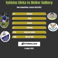 Vykintas Slivka vs Melker Hallberg h2h player stats