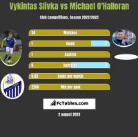 Vykintas Slivka vs Michael O'Halloran h2h player stats
