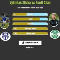Vykintas Slivka vs Scott Allan h2h player stats