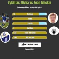 Vykintas Slivka vs Sean Mackie h2h player stats