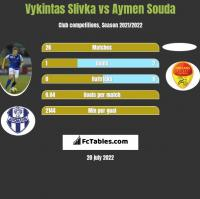 Vykintas Slivka vs Aymen Souda h2h player stats