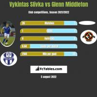 Vykintas Slivka vs Glenn Middleton h2h player stats
