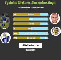Vykintas Slivka vs Alexandros Gogic h2h player stats