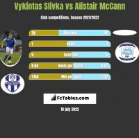 Vykintas Slivka vs Alistair McCann h2h player stats