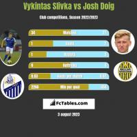 Vykintas Slivka vs Josh Doig h2h player stats