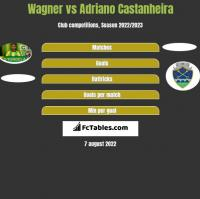 Wagner vs Adriano Castanheira h2h player stats