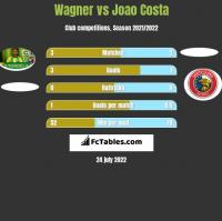Wagner vs Joao Costa h2h player stats