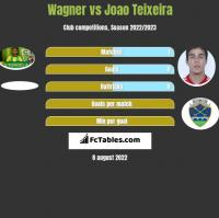 Wagner vs Joao Teixeira h2h player stats