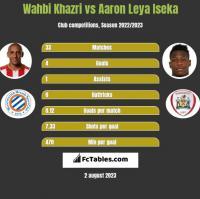 Wahbi Khazri vs Aaron Leya Iseka h2h player stats