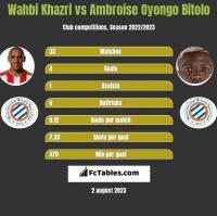 Wahbi Khazri vs Ambroise Oyongo Bitolo h2h player stats