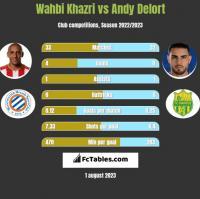 Wahbi Khazri vs Andy Delort h2h player stats