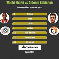 Wahbi Khazri vs Antonin Bobichon h2h player stats