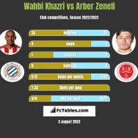 Wahbi Khazri vs Arber Zeneli h2h player stats