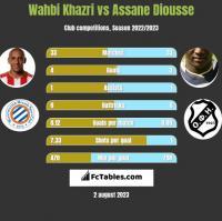 Wahbi Khazri vs Assane Diousse h2h player stats