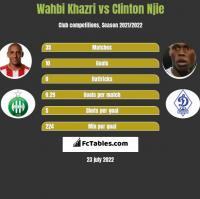 Wahbi Khazri vs Clinton Njie h2h player stats