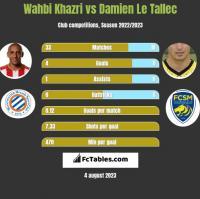 Wahbi Khazri vs Damien Le Tallec h2h player stats