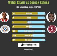 Wahbi Khazri vs Dereck Kutesa h2h player stats