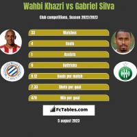 Wahbi Khazri vs Gabriel Silva h2h player stats