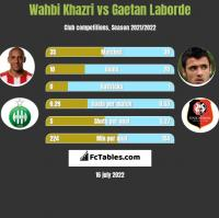 Wahbi Khazri vs Gaetan Laborde h2h player stats