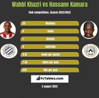 Wahbi Khazri vs Hassane Kamara h2h player stats