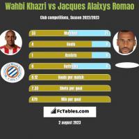 Wahbi Khazri vs Jacques Alaixys Romao h2h player stats