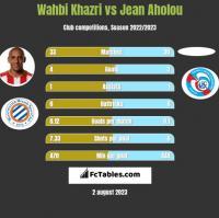 Wahbi Khazri vs Jean Aholou h2h player stats