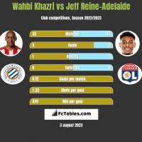Wahbi Khazri vs Jeff Reine-Adelaide h2h player stats