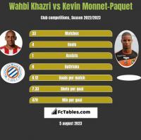 Wahbi Khazri vs Kevin Monnet-Paquet h2h player stats