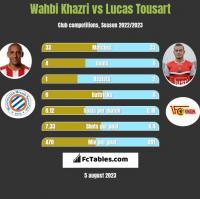 Wahbi Khazri vs Lucas Tousart h2h player stats