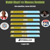 Wahbi Khazri vs Moussa Dembele h2h player stats