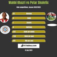 Wahbi Khazri vs Petar Skuletic h2h player stats