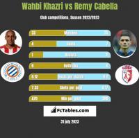 Wahbi Khazri vs Remy Cabella h2h player stats