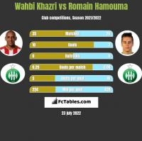 Wahbi Khazri vs Romain Hamouma h2h player stats
