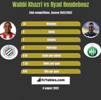 Wahbi Khazri vs Ryad Boudebouz h2h player stats