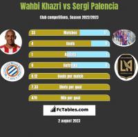 Wahbi Khazri vs Sergi Palencia h2h player stats