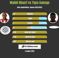 Wahbi Khazri vs Yaya Sanogo h2h player stats
