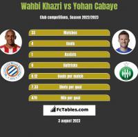 Wahbi Khazri vs Yohan Cabaye h2h player stats