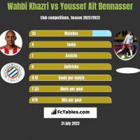 Wahbi Khazri vs Youssef Ait Bennasser h2h player stats