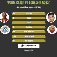Wahbi Khazri vs Houssem Aouar h2h player stats
