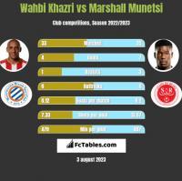 Wahbi Khazri vs Marshall Munetsi h2h player stats