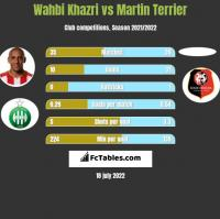 Wahbi Khazri vs Martin Terrier h2h player stats