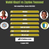 Wahbi Khazri vs Zaydou Youssouf h2h player stats
