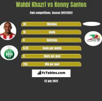 Wahbi Khazri vs Kenny Santos h2h player stats