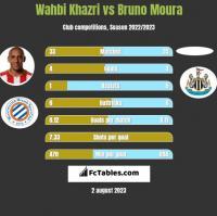 Wahbi Khazri vs Bruno Moura h2h player stats