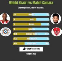 Wahbi Khazri vs Mahdi Camara h2h player stats